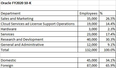 Oracle 10-K FY 2020 headcount analysis