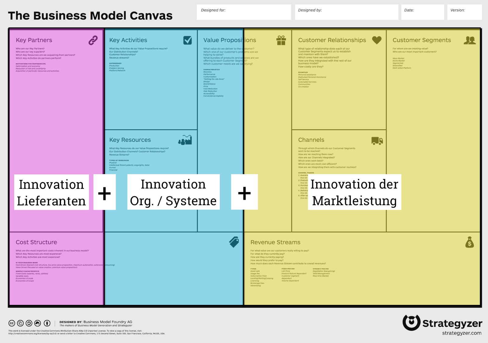 Geschäftsmodellinnovation mit dem Business Model Canvas