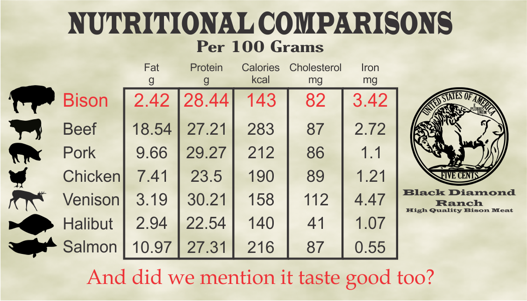 nutritional comparisons.png