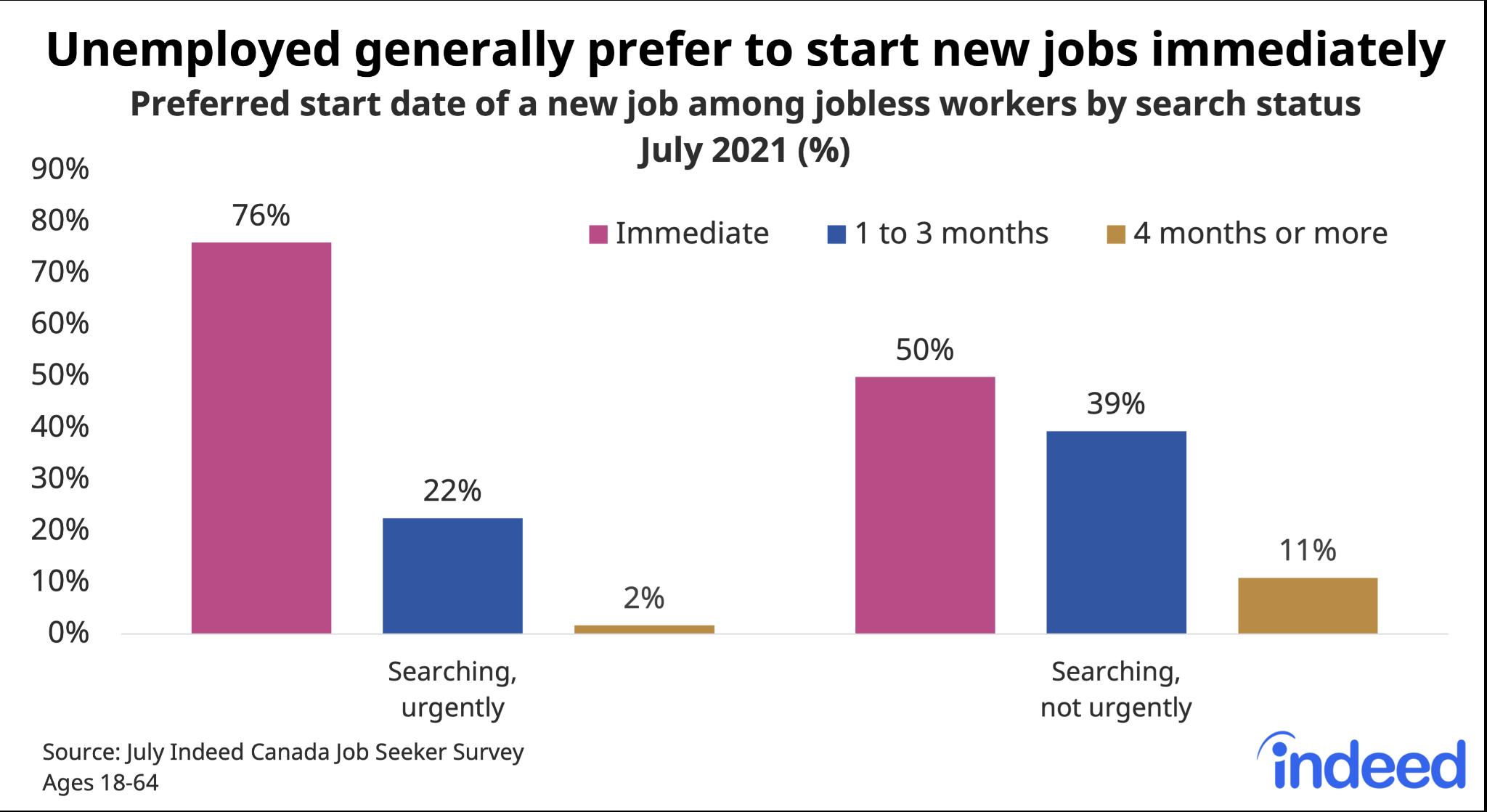 "Bar chart titled ""Unemployed generally prefer to start new jobs immediately."""