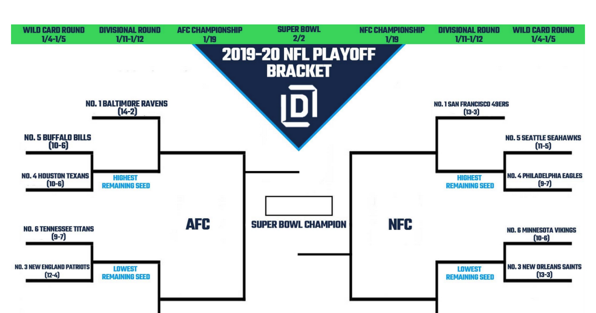 It is a photo of Punchy Nfl Playoff Bracket 2020 Printable
