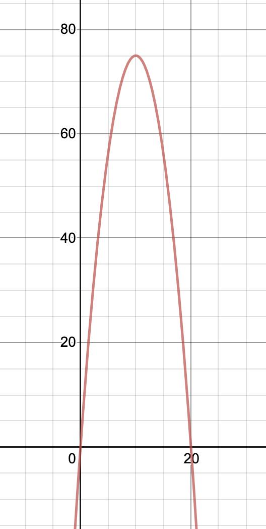 Sketch of given parabola as seen on desmos