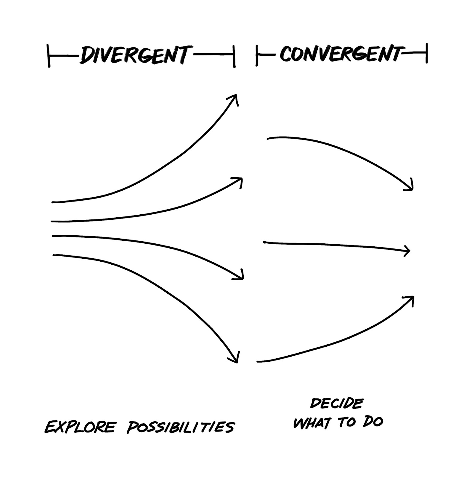 An image showing 'explore possibilities' with diverging lines, and 'decide what to do' with converging lines