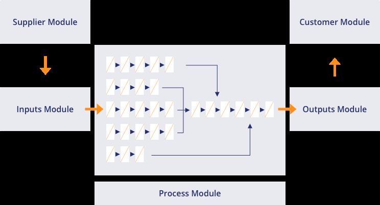 Lean Methodology Roadmap
