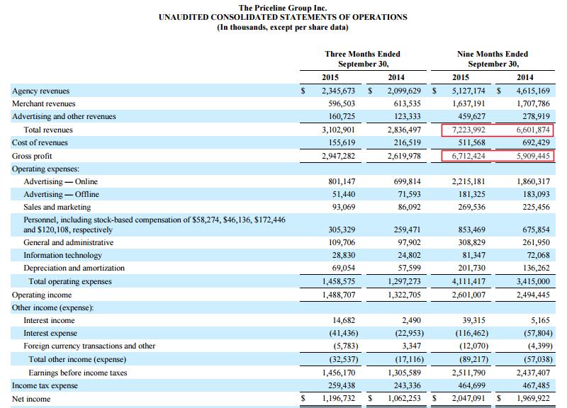 Priceline Gross margin 2015 Q3.png
