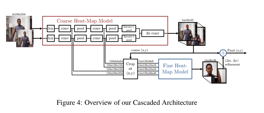 Overview of cascade architecture