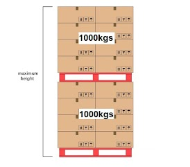 Eg. Picture above shown that the static load of the pallet are 2000kgs in total.