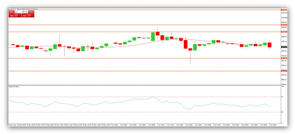 Compartirtrading Post Day Trading 2014-03-06 DAX 1hora
