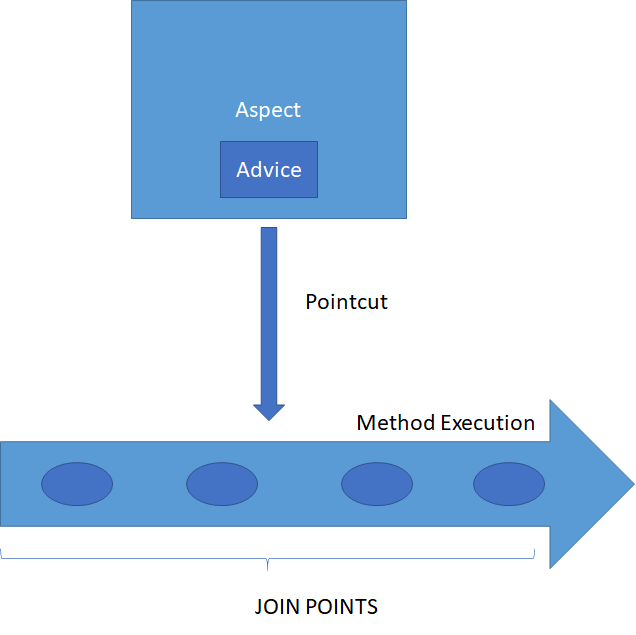 JoinPoint