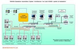 SIMATIC SCADA systems