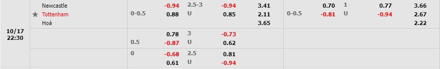 Tỷ lệ kèo Newcastle United vs Tottenham Hotspur theo Fb88