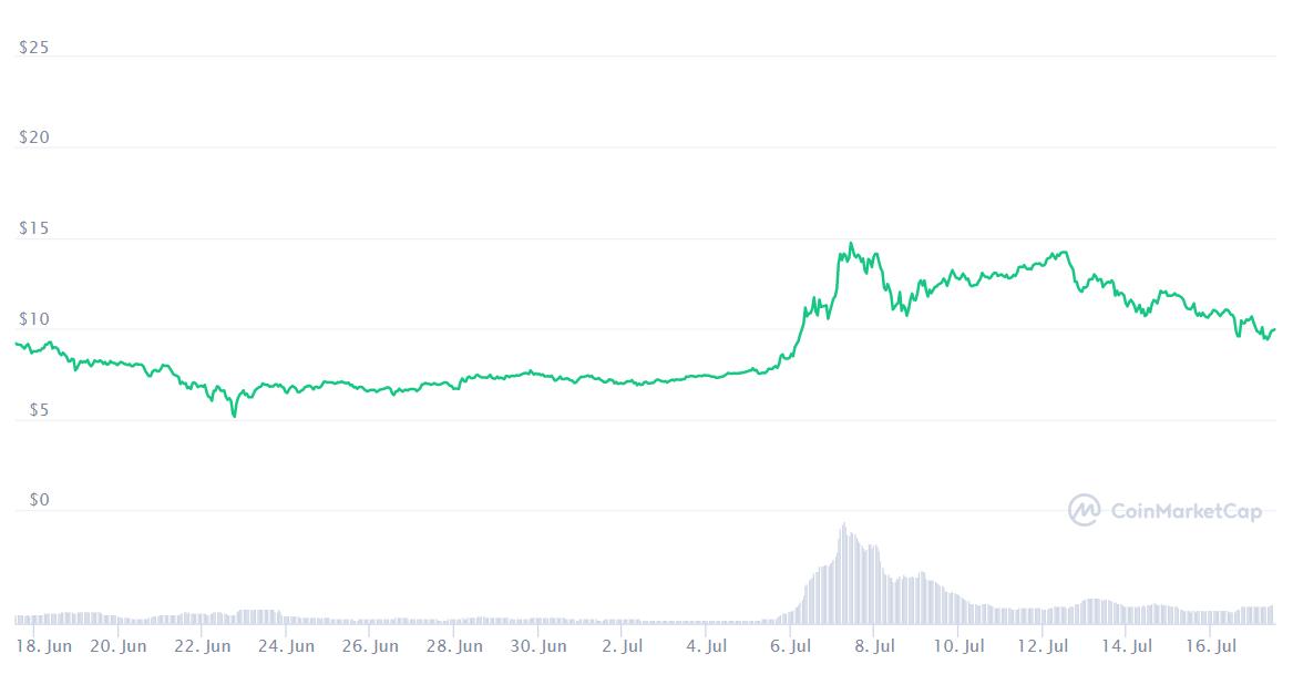 Bu Ay Bitcoin ve Diğer En İyi Kripto Para Birimlerinden Daha İyi Performans Gösteren En İyi 10 Altcoin 24
