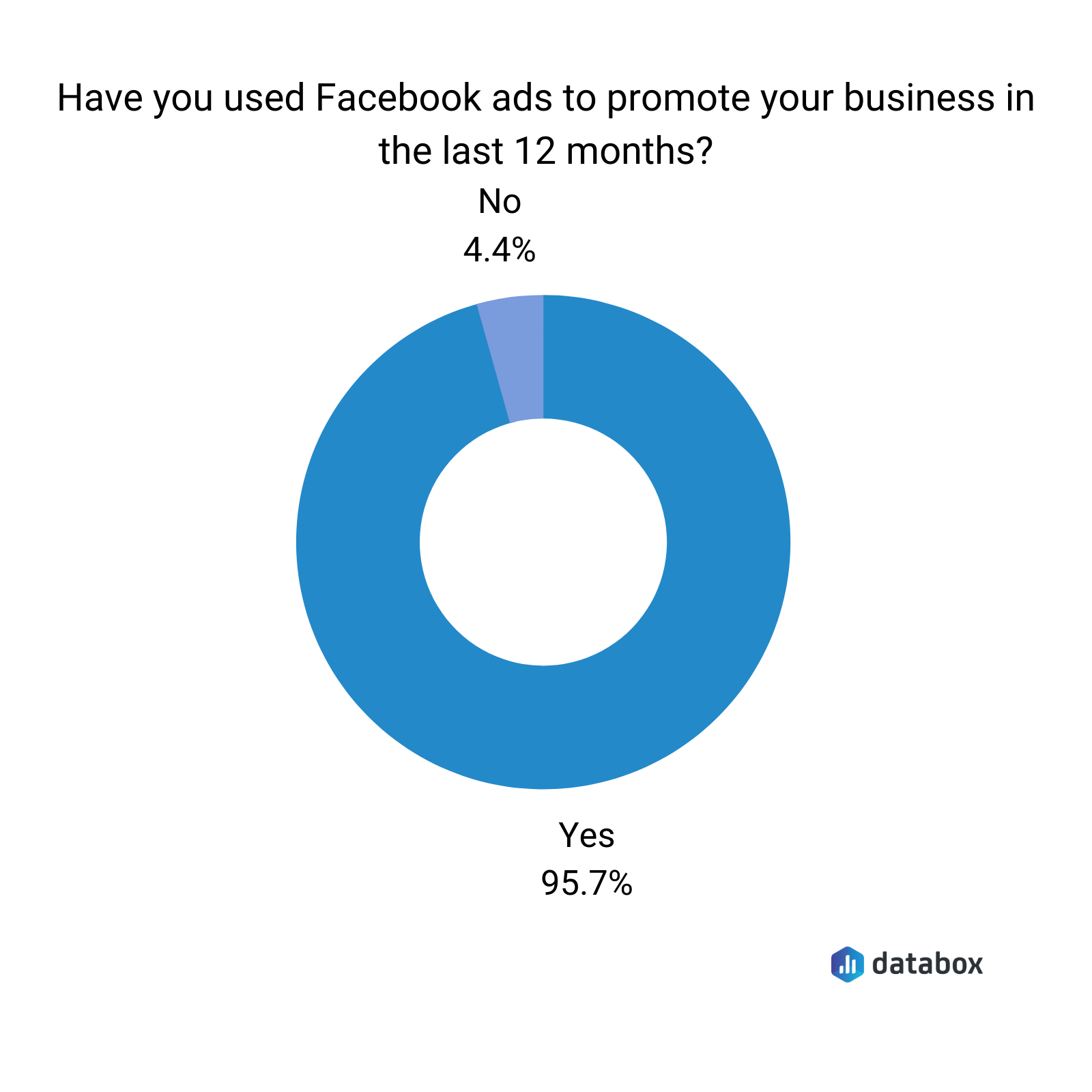 Have you used Facebook ads to promote your business in the last 12 months?