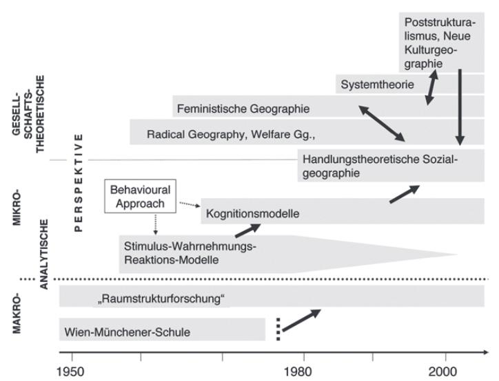 paradigmenwechsel-sozialgeo.jpg