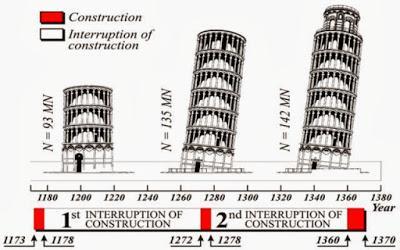 http://www.mundoprimaria.com/wp-content/uploads/2014/12/La-torre-se-construy%C3%B3-en-tres-etapas.jpg
