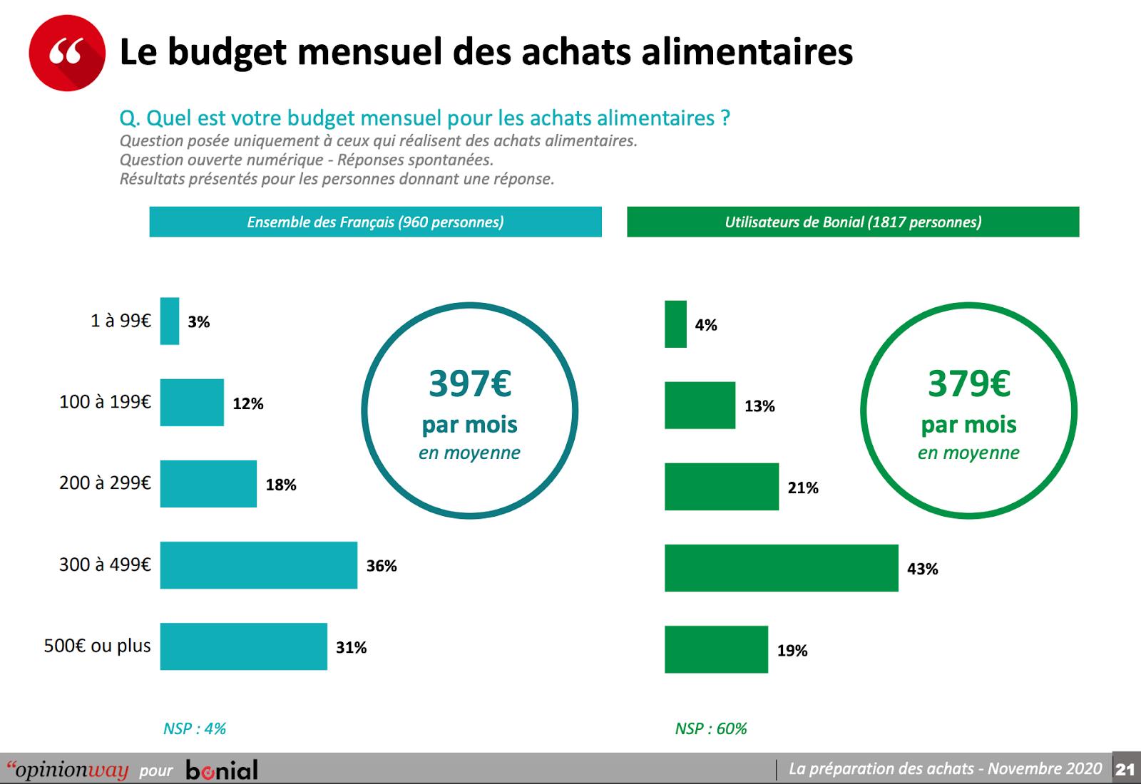 budgets alloues pour les achats alimentaires 2020
