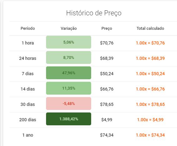 Histórico de preço do AXS em até 200 dias