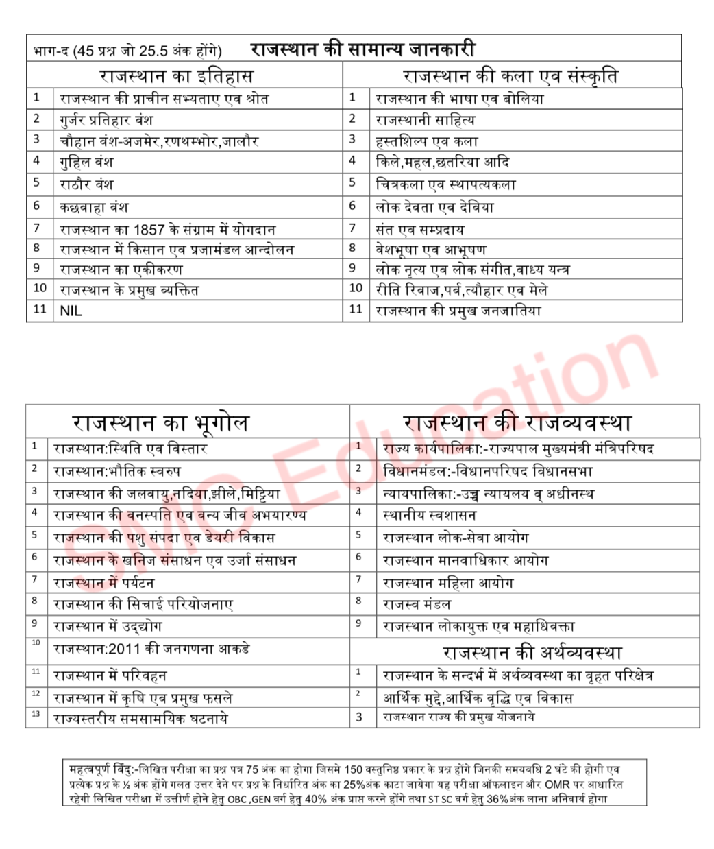Rajasthan Police Constable Exam Pattern