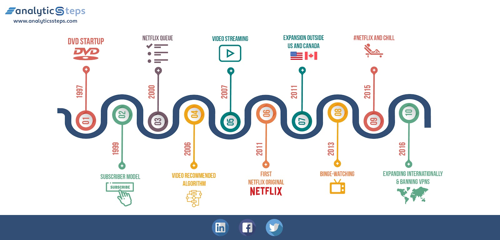 The image showcases Netflix's timeline starting from its humble beginning to the lucrative stage it has reached now. Analytics Steps