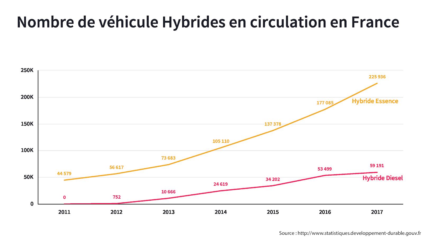 graphique du nombre de véhicule hybride en circulation en fonction des années.
