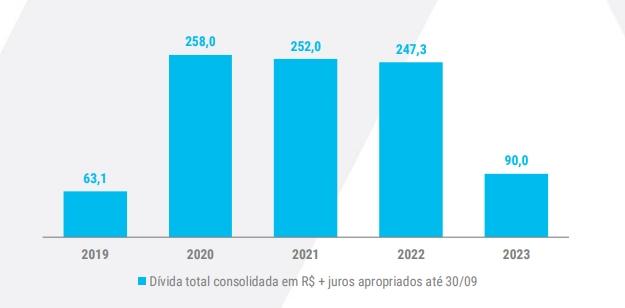 Gráfico: Dívida Total da Consolidada em R$ + juros da Valid