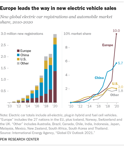 Europe leads the way in new electric vehicle sales