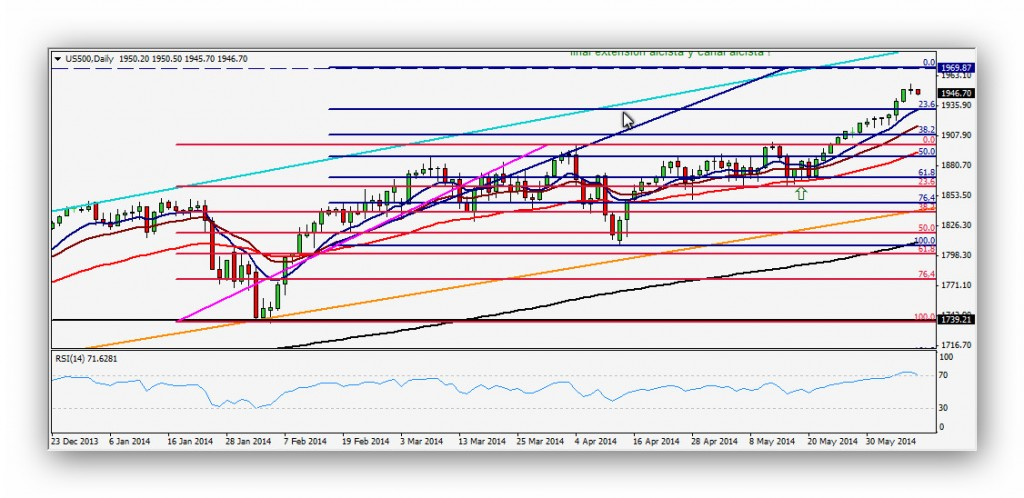 CompartirTrading Post Day Trading 2014 06 10 SP500 diario