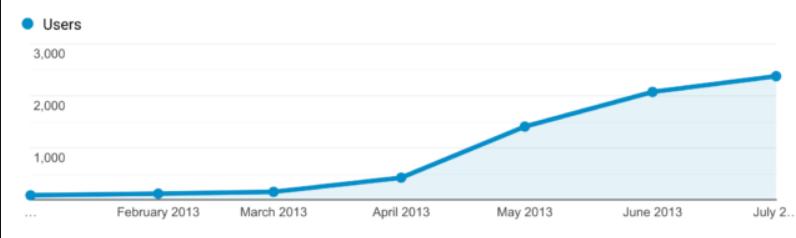 Рост трафика Backlinko в конкурентной нише