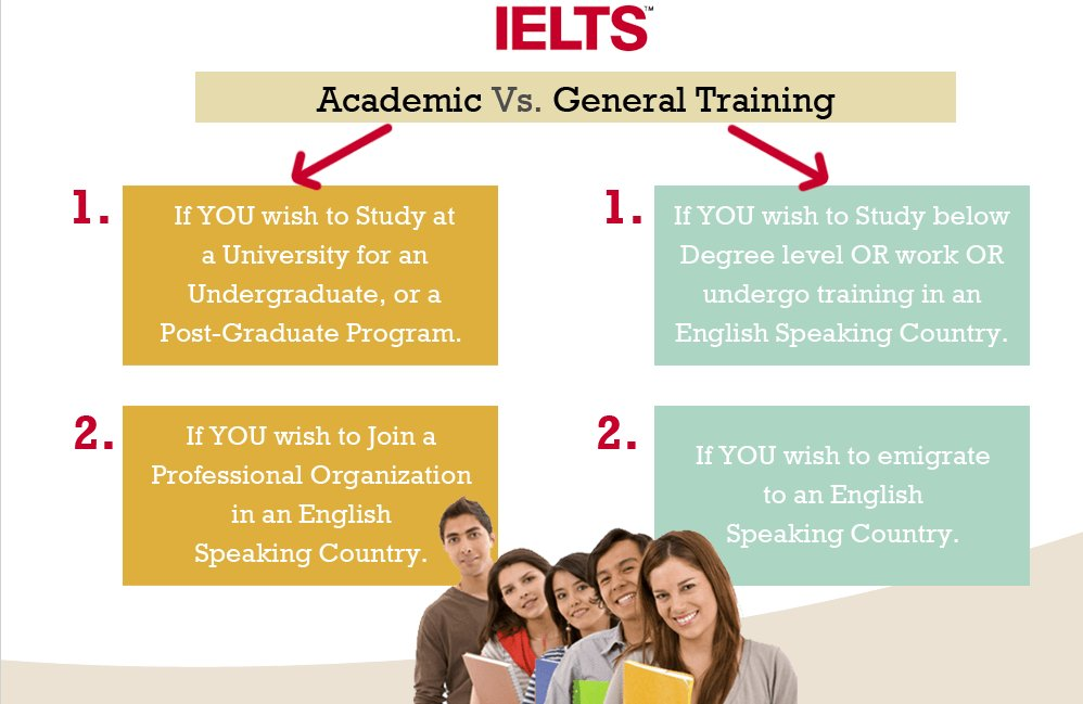 What is IELTS Exam ?