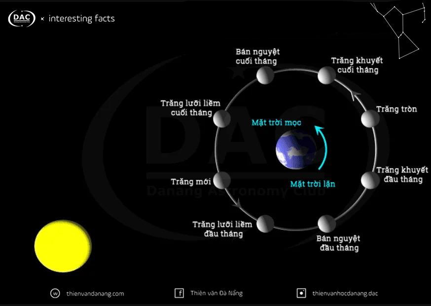 Pha của Mặt Trăng một hiện tượng thiên nhiên thú vị! - de5cPnQsW7qpVpmCikYEBpA4sfLi2vfeIJr9ae5EaL6LwyQ4NYwiUm1wernMZkOFSknsyVBFhF2cSVu7dkmp0D46wsRXrKHlstbXZXh8tf7pRz1Z6OW ouPwRCrjlmCdHhmyvn6q / Thiên văn học Đà Nẵng