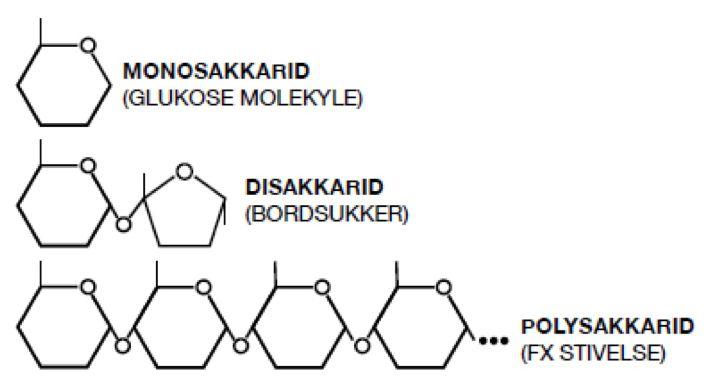 polysakkarider