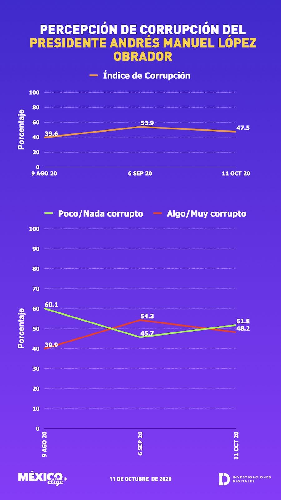 Gráfica percepción de corrupción del presidente AMLO