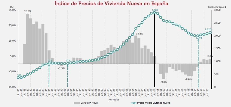 Precio Vivienda España ST.jpg
