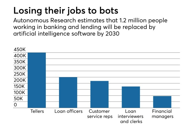 Report on jobs that will be automated by robots and AI in banking by Autonomous Research in American Banker