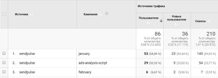 Как выглядит параметр ЮТМ кампания в отчете в Google Analytics