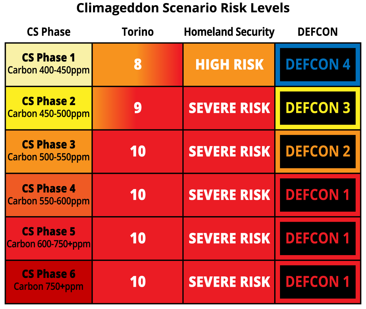Chapter_6_Climageddon_Scenario_Risk_Levels.png