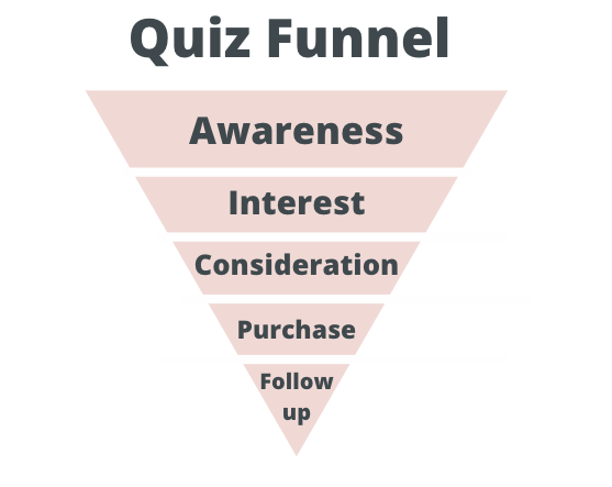 quiz funnel graphic with awareness, interest, consideration, purchase, and follow-up