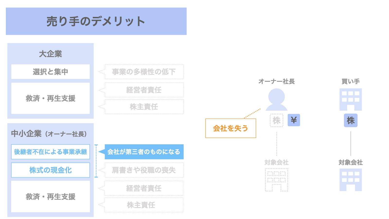 売り手(オーナー社長)におけるM&Aのデメリット① 会社の喪失