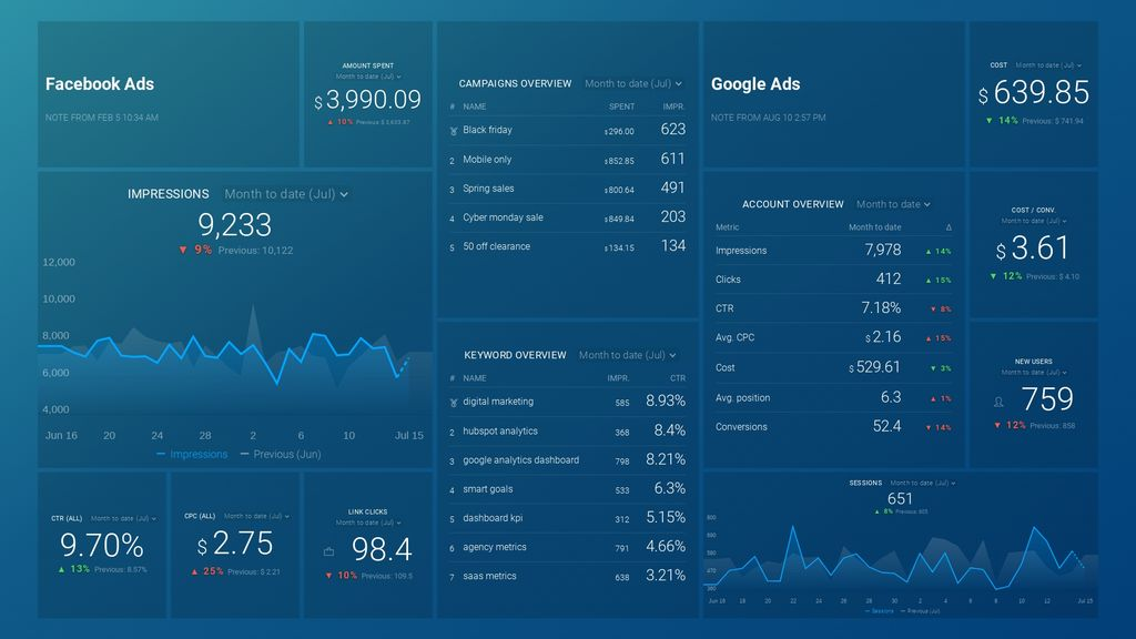 google analytics ppc dashboard