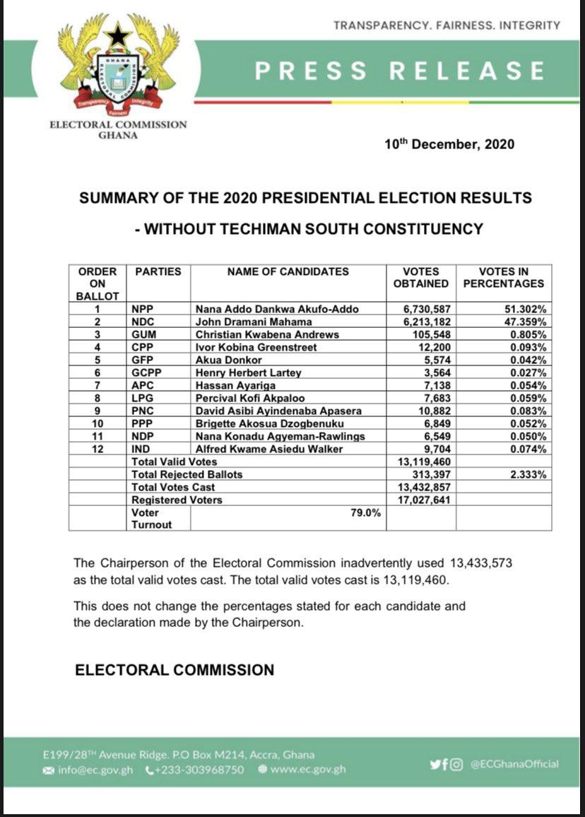 Summary of the 2020 Presidential Election results - Without Techiman South Constituency