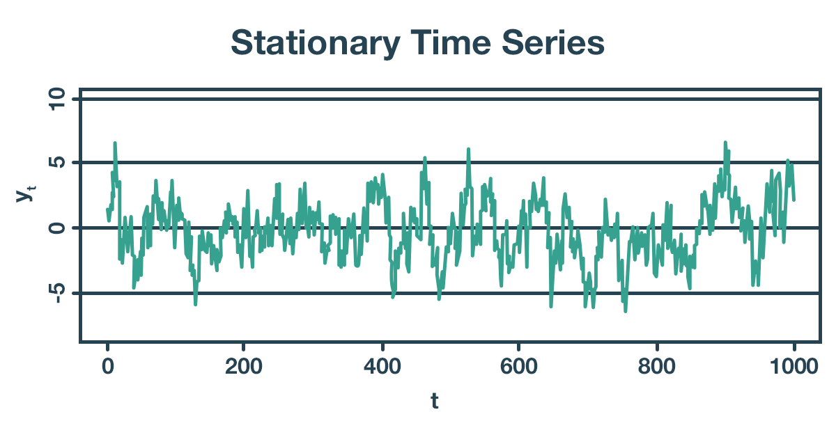 Stationary Time Series