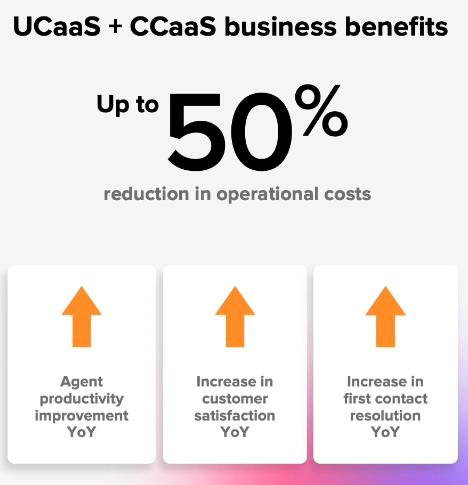 UCaaS + CCaaS business benefits graphic.