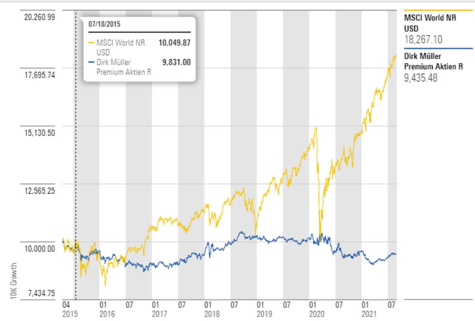 Performance-Vergleich Dirk Müller Aktien Premium vs MSCI World