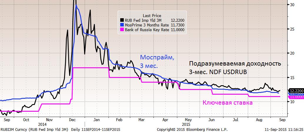 Закрытие в среду: S&P 500 +0.5%, STOXX Europe 600 минус 1.2%, индекс ММВБ минус 0.2%. Колебания неинтересные, комментировать нечего.