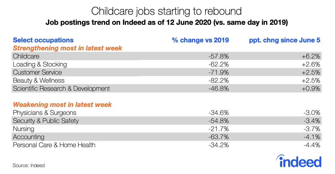 childcare jobs starting to rebound