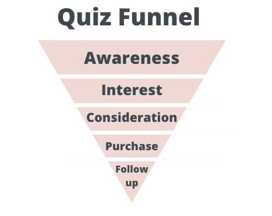 quiz funnel graphic