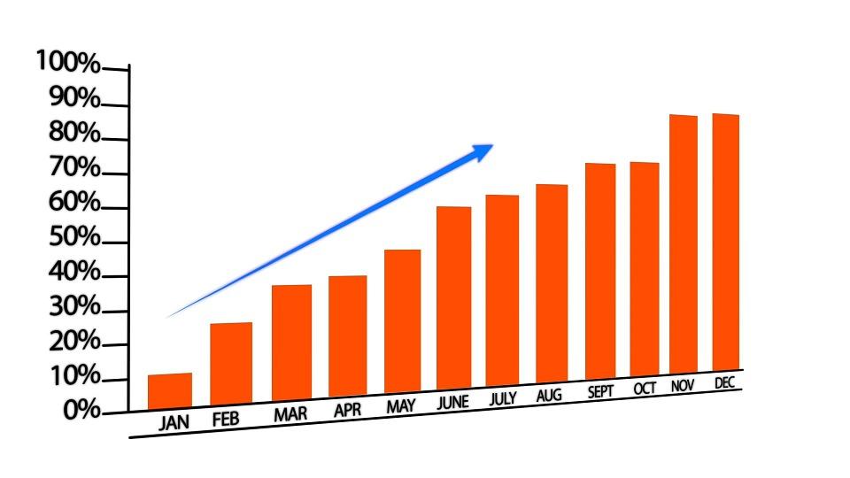 グラフ, 成長, マーケティング, ビジネス, 成功, ファイナンス, 上に移動, お金を稼ぐ, グラフの高さ