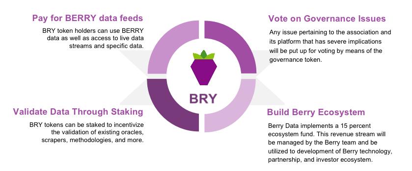 Berry Data propose un mécanisme différenciant de POW
