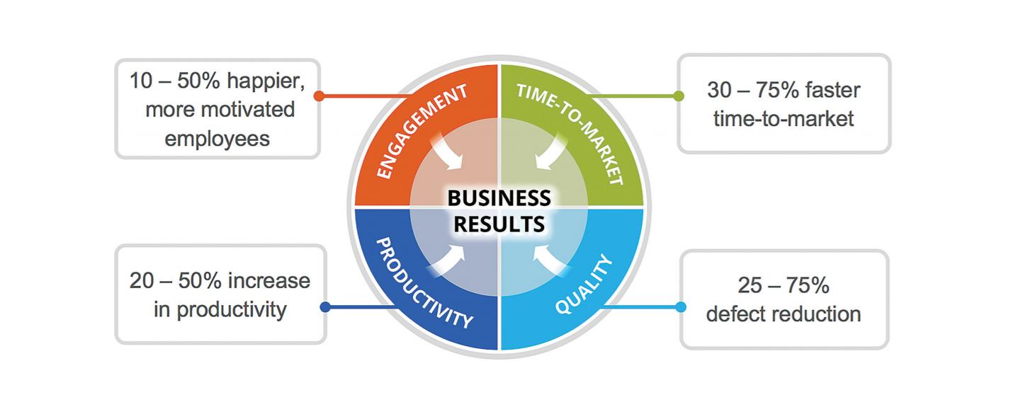Benefits of scaled agile framework