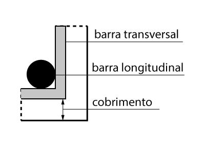 Representação do cobrimento em peça de concreto armado.